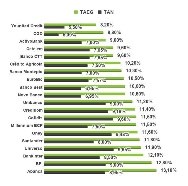 Crédito pessoal com a taxa TAEG mais baixa
