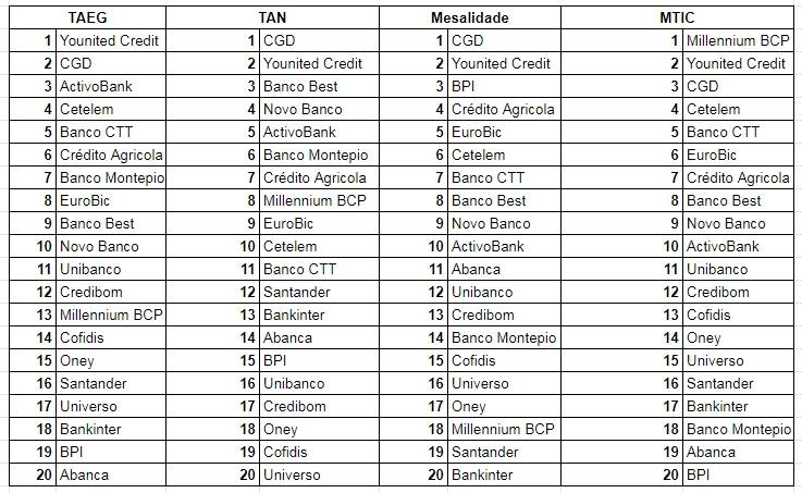 Resumo - RankingPor TAEG, TAN, Mensalidade e MTIC