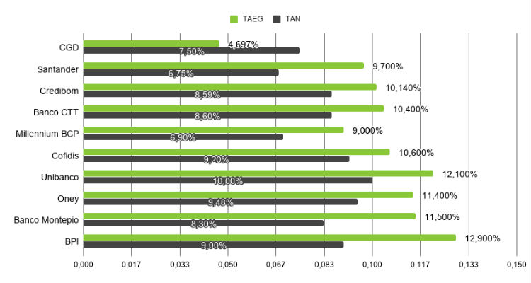 Taxas TAN e TAEG crédito pessoal 2020