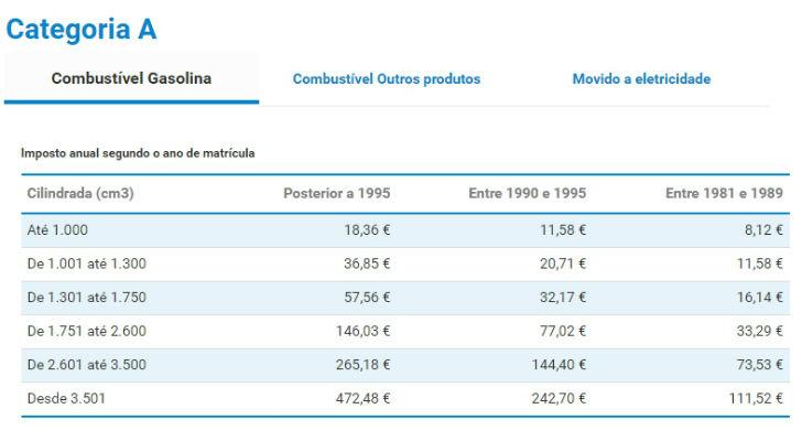 Categoria A - Combustível Gasolina - IUC 2020
