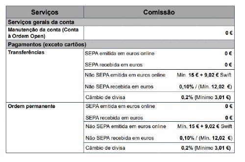 custos de manutenção de conta do Banco Openbank