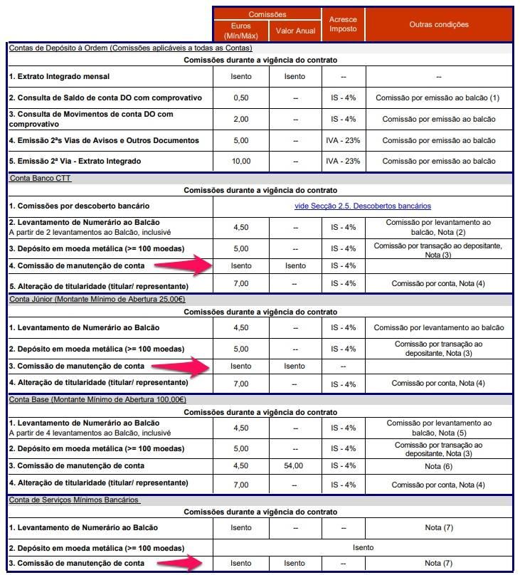 o banco ctt tem 3 contas isentas de comissão de manutenção de conta