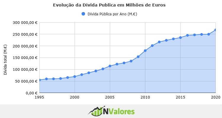 divida pública de portugal